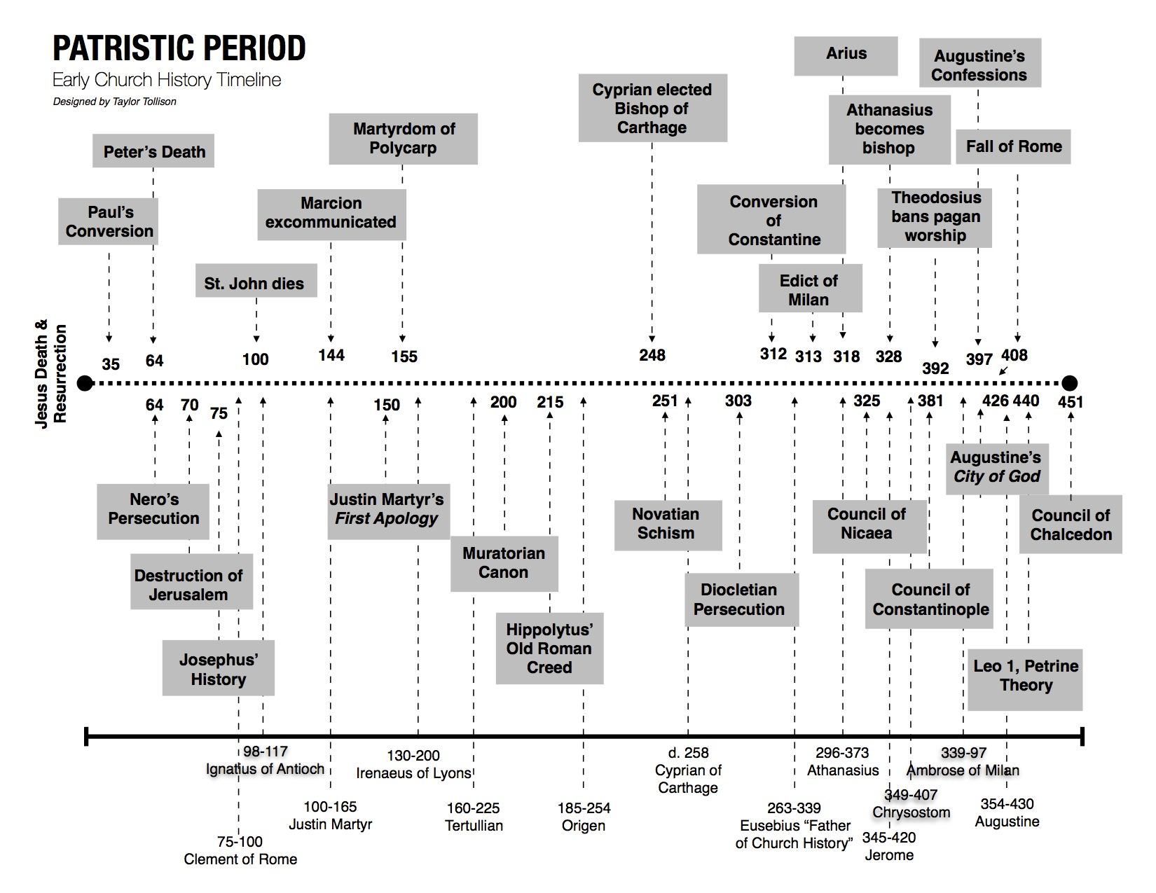 Patristic Period – Early Church History Timeline ...
